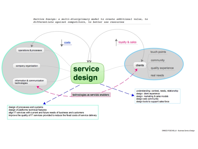 service design: an operative model to develop sales and business
