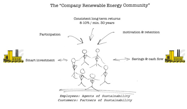 company ren energy community