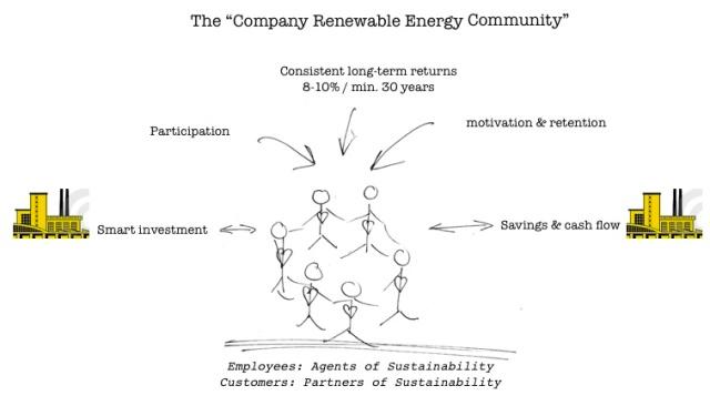 company ren energy community